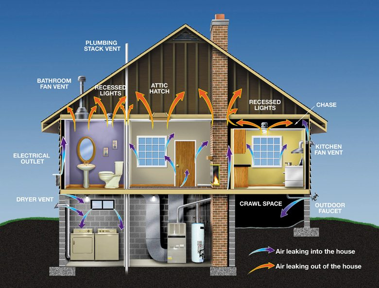 How To Get Home Energy Efficiency Grants